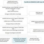 Famille de Jean MADESCLAIR