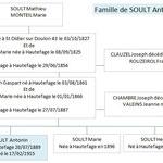 Famille de Antoine SOULT