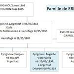 Famille de EYRIGNOUX Auguste