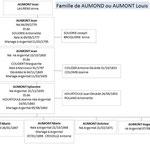 Famille de Louis AUMONT Mort pour la France