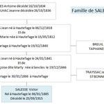 Famille de Victor SALESSE