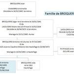 Famille de BROQUERIE Antoine