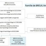 Famille de BREUIL Antoine