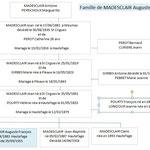 Famille de Auguste MADESCLAIR