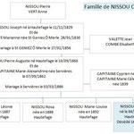 Famille de Camille NISSOU