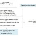 Famille de François LACHEZE