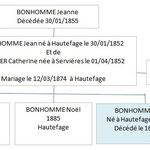 Famille de BONHOMME Joseph