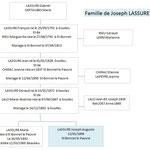 Famille de Joseph LASSURE Mort pour la France