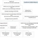 Famille de Marie Jean SIRIEIX