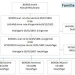 Famille de BORDES Jean