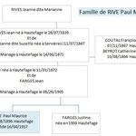 Famille de Paul RIVE