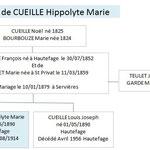 Famille de CEUILLE Hippolyte