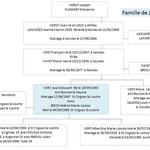 Famille de Edouard VERT Mort pour la France