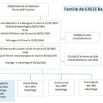 Famille de GREZE Baptiste