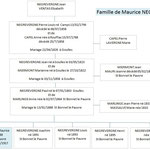 Famille de Maurice NEGREVERGNE  Mort pour la France