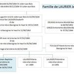 Famille de Baptiste LAURIER