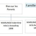 Famille de Robert MARLINGE