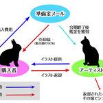 コミュニケーションアート作品『¥はゴミ箱の中に』図解