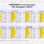 Auerswald Center München | Testsieger 2007 - 2. Platz - Ergebnisse 2/2