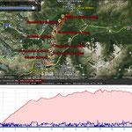 Die 8 Gipfel, mit Höhe Name, sowie die zurück gelegte Strecke