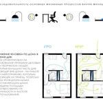 Планировка и зонирование домика согласно основным жизненным процессам