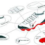Concept de chaussures sport destiné au vtt X-country (proposé pour Canondale). (U.S.A)