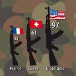 GEO / Possesseurs d'arme à feu