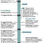 Timeline, Atlas du climat, éd. Autrement (2015).