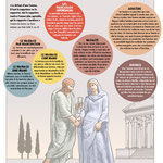 Historia/Mariage chez les Romains/Wedding in the Roman Empire