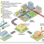 Agence Peter Pen / Traitement des déchets
