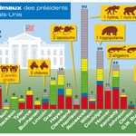 Historia / Les animaux de la Maison Blanche / Animals of the White House
