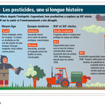 Historia / Histoire des pesticides / History of the pesticides