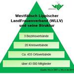 Aufbau Westfälisch Lippischer LandFrauenverband