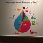 Hoeveel water gebruik je eigenlijk?