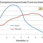 A3/A66 Wiesbadener Kreuz, Ergebnisse der Verformungsberechnungen Alexiew Geoconsulting
