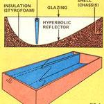集熱型ソーラー暖房の反射板|MOTHER EARTH NEWS STAFF