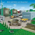 Schematische Darstellung einer Biogasanlage (Teilschnitt) Computerzeichn.