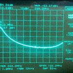Attenuazione a 208 Mhz con un segnale in Ingresso di - 40 dB
