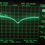 segnale in ingresso 0dB perdita dell'accoppiatore 11.5 dB di conseguneza RL pari a -30dB