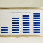 Lapis Lazuli Oil Colours, own production