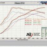Nissan GT-R Leistungsdiagramm