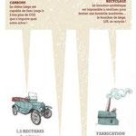 Le recyclage des bouchons de liège (blog de Madame Nature)