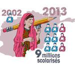 La scolarité des filles et des garçons en Afghanistan (client LLB)