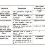 2.- CUADRO EXPLICATIVO DE LOS CASOS.