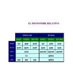 4.- EL PRONOMBRE RELATIVO