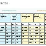 5.- TABLA DE LAS DECLINACIONES LATINAS 1ª_2ª_3ª.