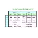 8.- EL PRONOMBRE FÓRICO-ENFÁTICO.