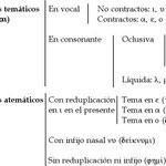 5.- Verbos Témáticos y Atemáticos.