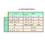 7.- EL PRONOMBRE FÓRICO.