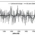Aus den Jahrringkurven der Bäume lassen sich Klimakurven ableiten – hier das Klima in Zermatt der letzten 1100 Jahre (Dr. Dana Richelmann, Institut für Geowissenschaften der Universität Mainz, 2018. )